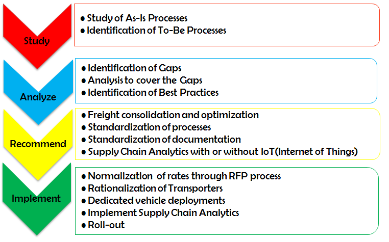 logistics and supply chain management implementation architecture