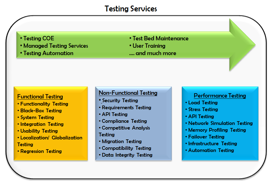 Quality Assurance and Testing Services architecture